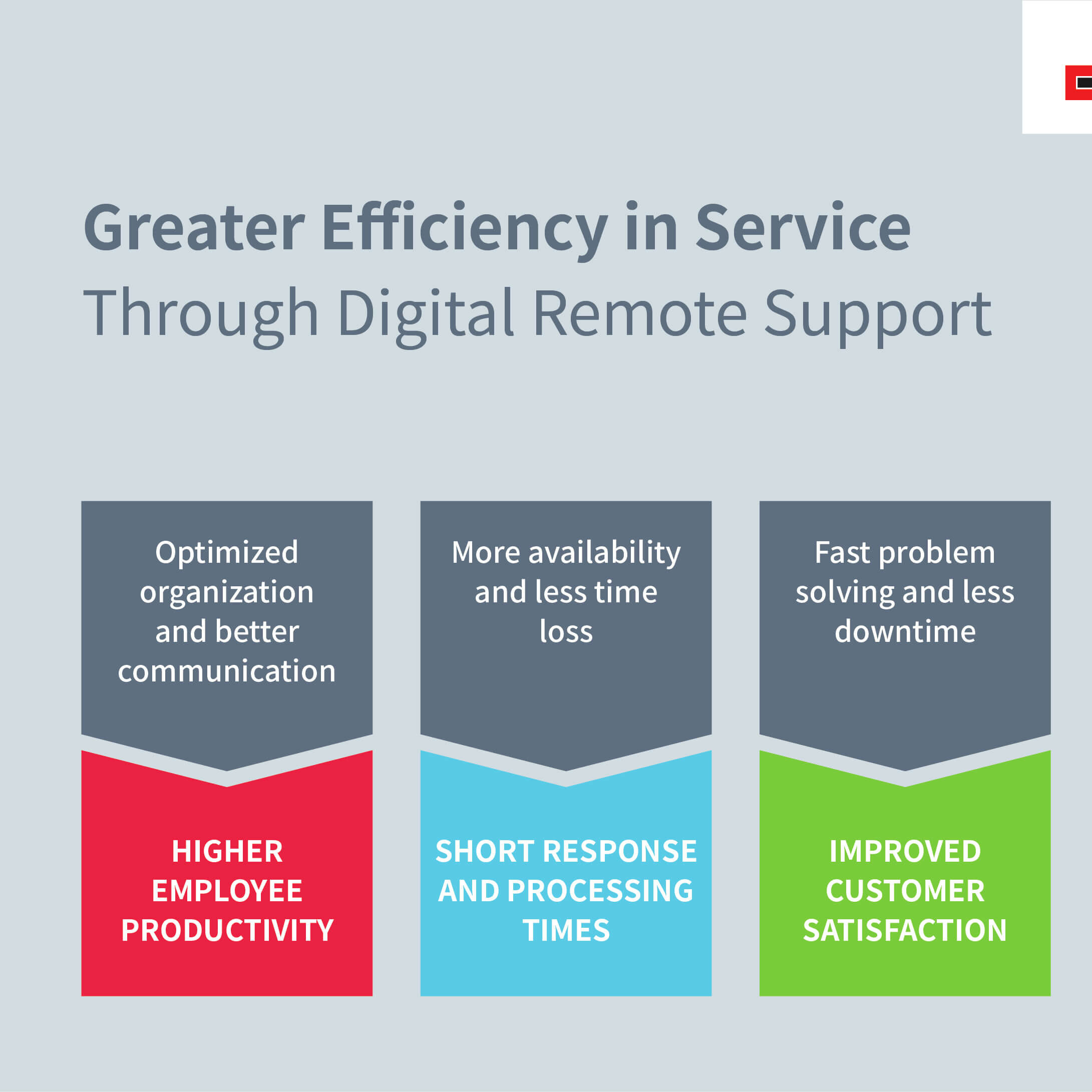 Info graphic about increasing efficiency in service